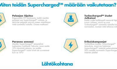 Supercharged rakenne